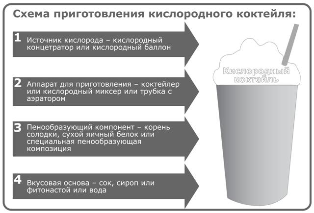 как приготовить кислородный коктейль в детском саду